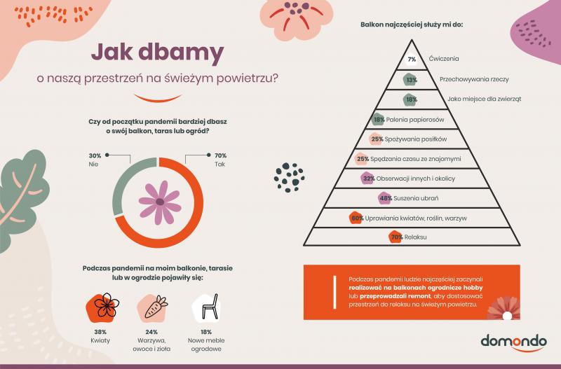 Balkony, tarasy i ogrody Polaków – jak zmieniło się ich oblicze podczas pandemii? [NOWY RAPORT]