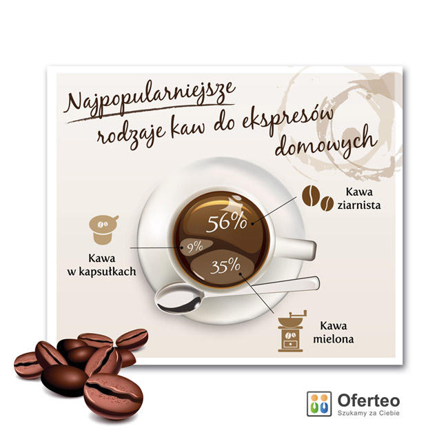 Najpopularniejsze rodzaje kaw dodomu_OFERTEO