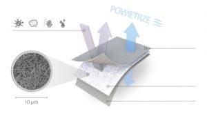 Membrana filtrująca Fakro