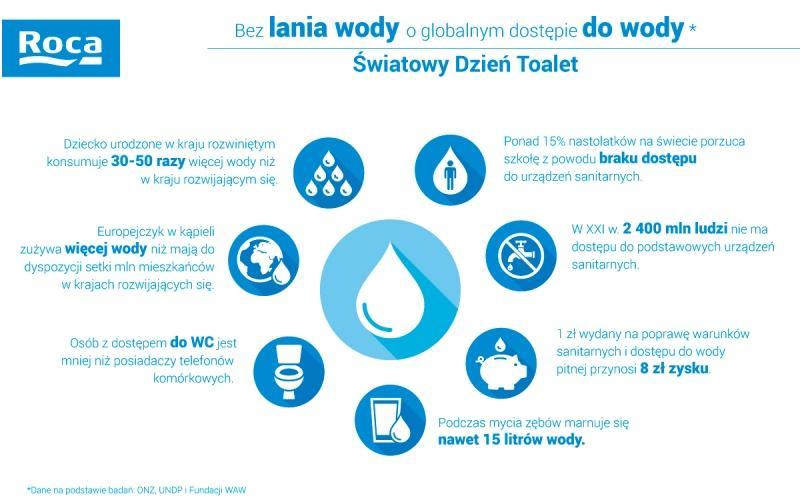 """Światowy Dzień Toalet ustanowiony przez ONZ. Aplikacja """"Lubię wodę"""""""