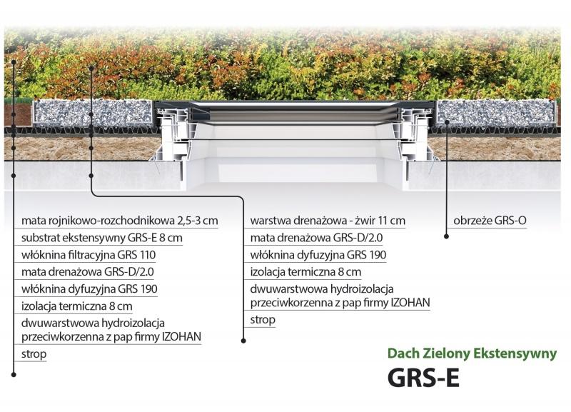 System zielnego dachu z oknami FAKRO